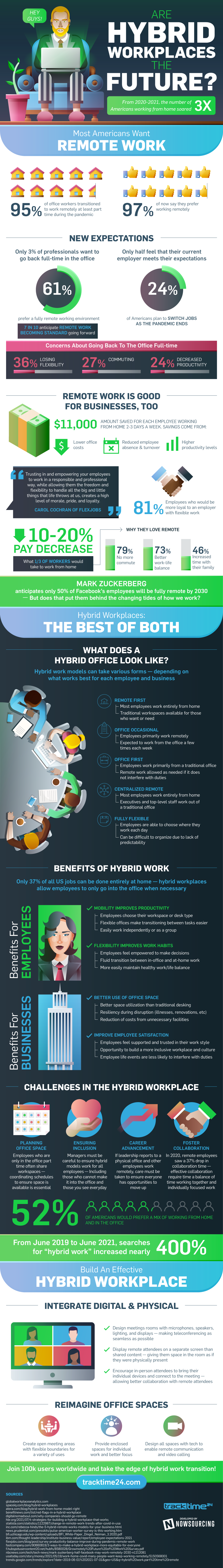 Are Hybrid Workplaces The Future? - TrackTime24.com